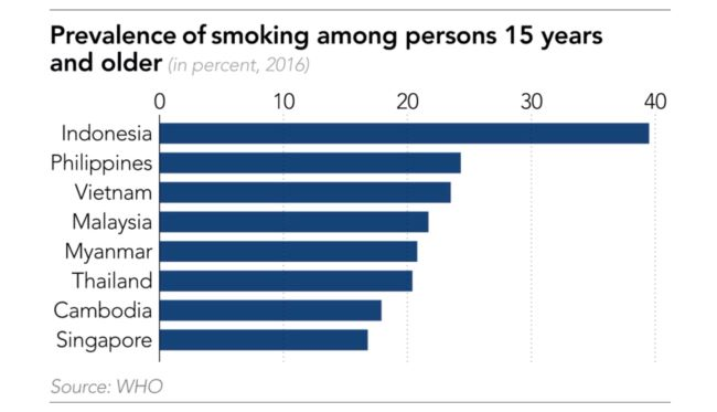 A graph by the World Health Orgainzation that shows high rates of cigarette smoking in Southeast Asia.