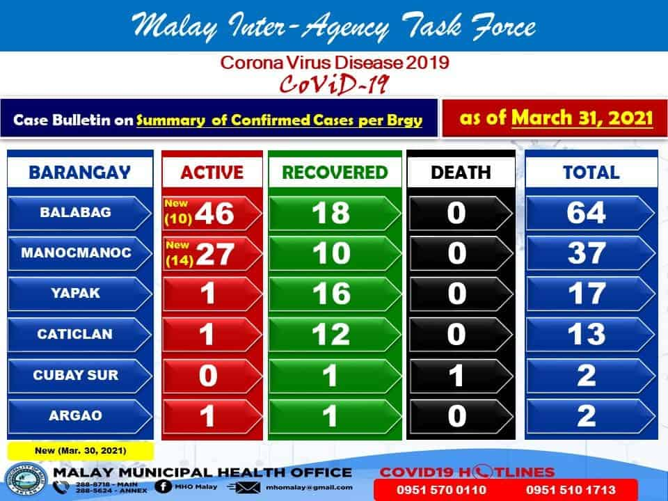 Graphic that shows there are a total of 77 active cases on Boracay, and only two on mainland Malay.