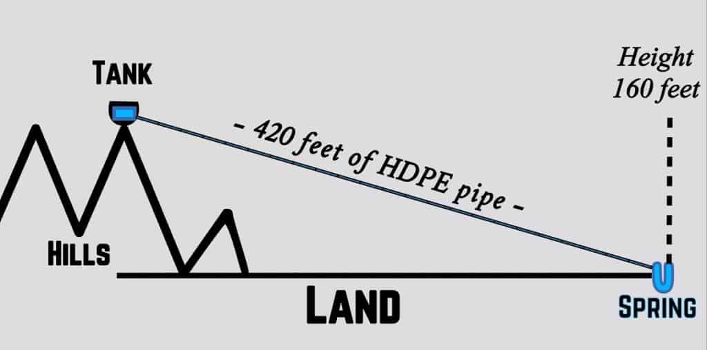 Graphic shows 420 feet of pipe needed from spring to tank for the Ati water project.